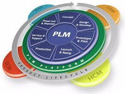 plm and erp support