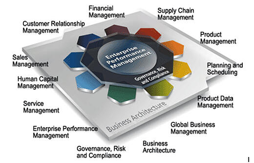 erp software system overview