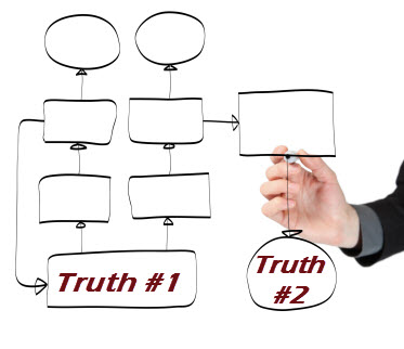 erp manufacturing one truth