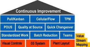 lean initiatives erp