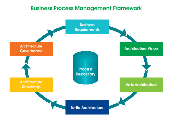 syspro business process management