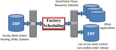 syspro factory scheduling