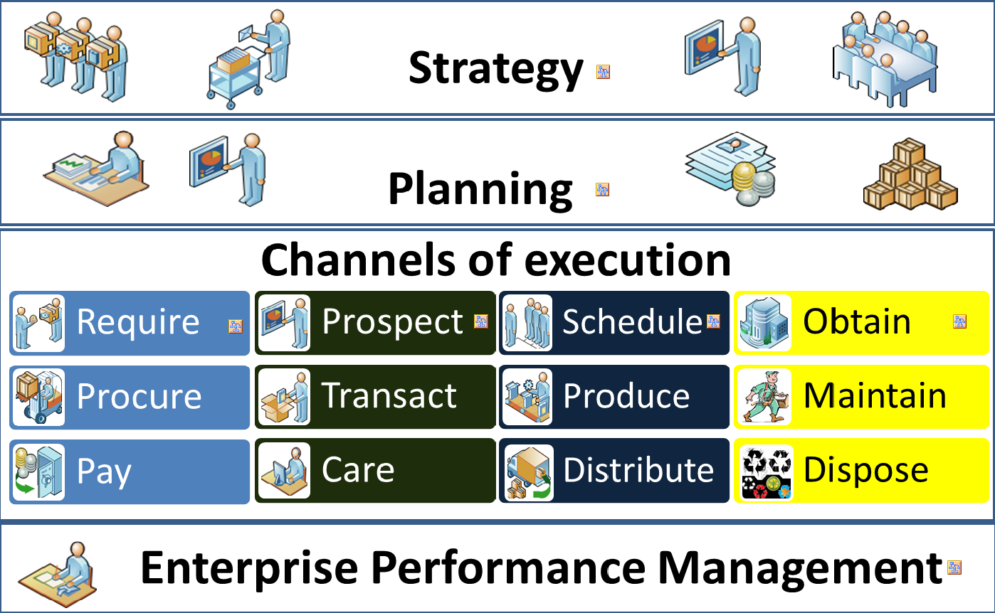 enterprise merformance management