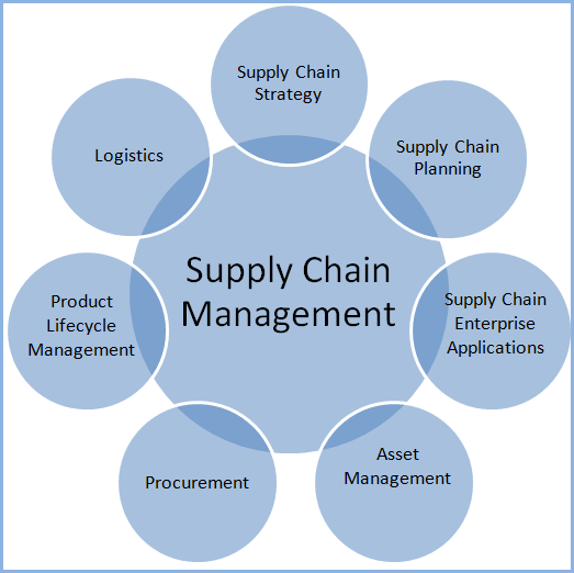Supply Chain Management Lean Operations