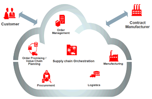 Contract-Manufacturing-Supply-chain