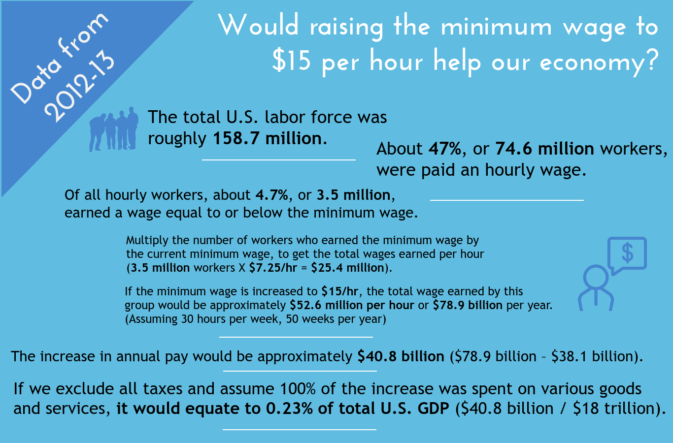 minimum-wage-impact-on-economic-growth.png