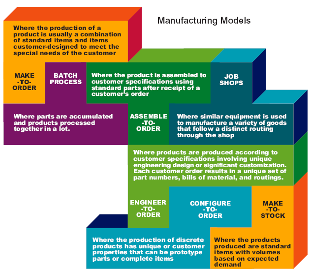 Manufacturing-Software-Models